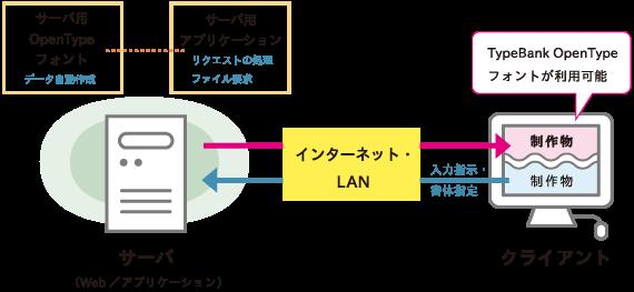サーバとサーバアプリケーション概念図